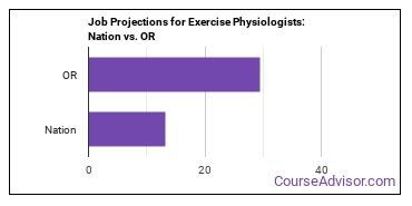 Job Projections for Exercise Physiologists: Nation vs. OR