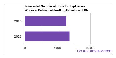 Forecasted Number of Jobs for Explosives Workers, Ordnance Handling Experts, and Blasters in U.S.