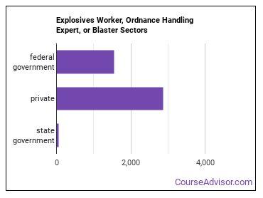 Explosives Worker, Ordnance Handling Expert, or Blaster Sectors
