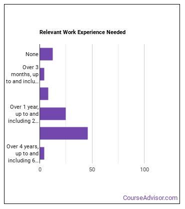 Explosives Worker, Ordnance Handling Expert, or Blaster Work Experience