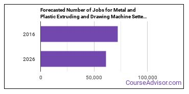 Forecasted Number of Jobs for Metal and Plastic Extruding and Drawing Machine Setters, Operators, and Tenders in U.S.