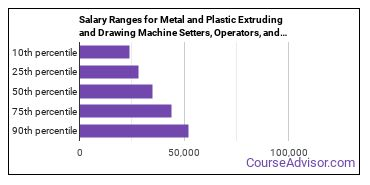 Salary Ranges for Metal and Plastic Extruding and Drawing Machine Setters, Operators, and Tenders