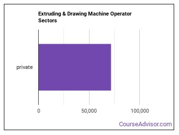 Extruding & Drawing Machine Operator Sectors