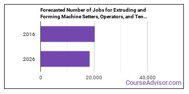 Forecasted Number of Jobs for Extruding and Forming Machine Setters, Operators, and Tenders in U.S.