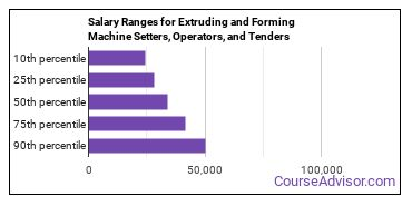 Salary Ranges for Extruding and Forming Machine Setters, Operators, and Tenders