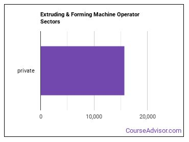 Extruding & Forming Machine Operator Sectors