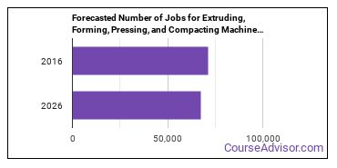Forecasted Number of Jobs for Extruding, Forming, Pressing, and Compacting Machine Setters, Operators, and Tenders in U.S.