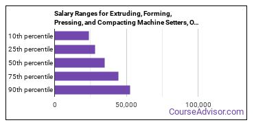 Salary Ranges for Extruding, Forming, Pressing, and Compacting Machine Setters, Operators, and Tenders