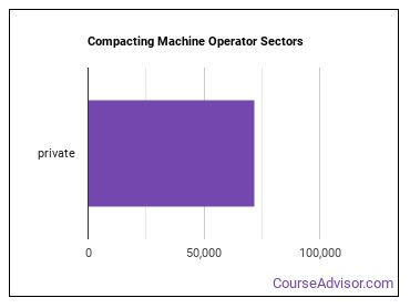 Compacting Machine Operator Sectors