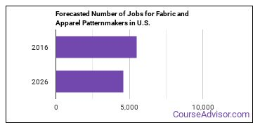 Forecasted Number of Jobs for Fabric and Apparel Patternmakers in U.S.