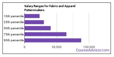 Salary Ranges for Fabric and Apparel Patternmakers