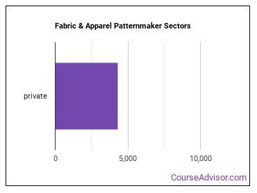 Fabric & Apparel Patternmaker Sectors
