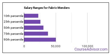 Salary Ranges for Fabric Menders
