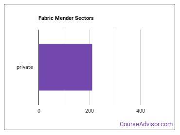 Fabric Mender Sectors