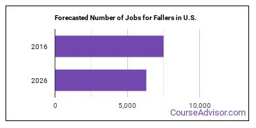 Forecasted Number of Jobs for Fallers in U.S.
