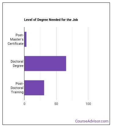 Family and General Practitioner Degree Level