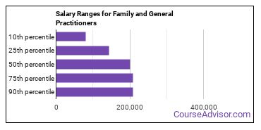 Salary Ranges for Family and General Practitioners