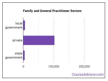 Family and General Practitioner Sectors