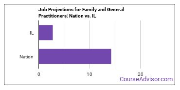 Job Projections for Family and General Practitioners: Nation vs. IL