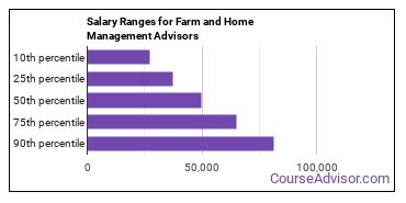 Salary Ranges for Farm and Home Management Advisors