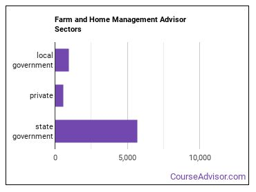 Farm and Home Management Advisor Sectors
