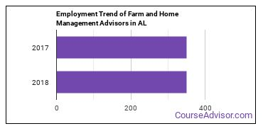 Farm and Home Management Advisors in AL Employment Trend