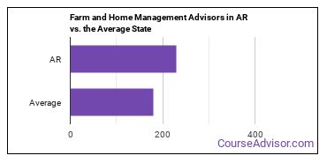 Farm and Home Management Advisors in AR vs. the Average State