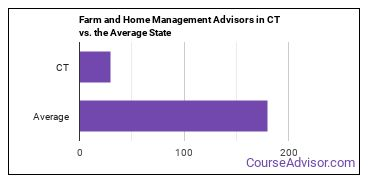 Farm and Home Management Advisors in CT vs. the Average State