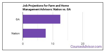 Job Projections for Farm and Home Management Advisors: Nation vs. GA
