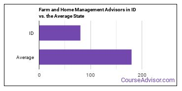Farm and Home Management Advisors in ID vs. the Average State