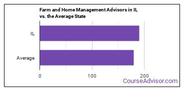 Farm and Home Management Advisors in IL vs. the Average State