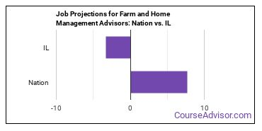 Job Projections for Farm and Home Management Advisors: Nation vs. IL