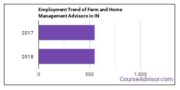 Farm and Home Management Advisors in IN Employment Trend