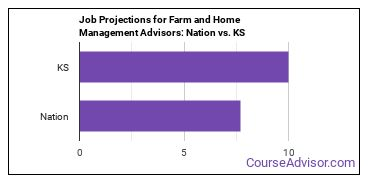 Job Projections for Farm and Home Management Advisors: Nation vs. KS