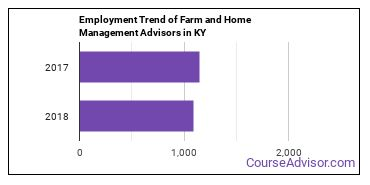Farm and Home Management Advisors in KY Employment Trend