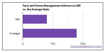 Farm and Home Management Advisors in ME vs. the Average State