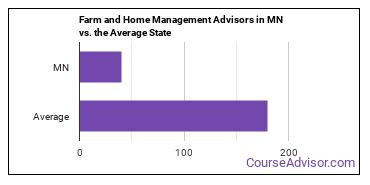 Farm and Home Management Advisors in MN vs. the Average State