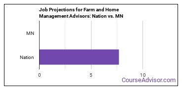 Job Projections for Farm and Home Management Advisors: Nation vs. MN