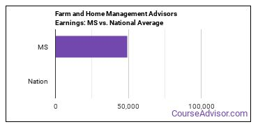 Farm and Home Management Advisors Earnings: MS vs. National Average