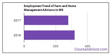 Farm and Home Management Advisors in MS Employment Trend