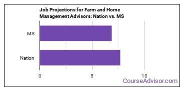 Job Projections for Farm and Home Management Advisors: Nation vs. MS