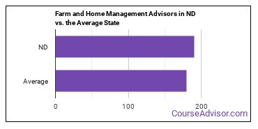 Farm and Home Management Advisors in ND vs. the Average State