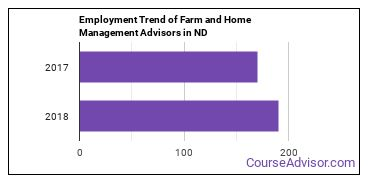 Farm and Home Management Advisors in ND Employment Trend