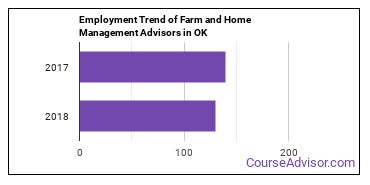 Farm and Home Management Advisors in OK Employment Trend