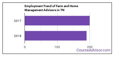 Farm and Home Management Advisors in TN Employment Trend