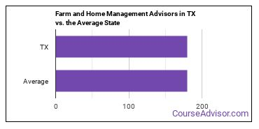 Farm and Home Management Advisors in TX vs. the Average State