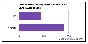 Farm and Home Management Advisors in WA vs. the Average State