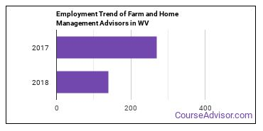 Farm and Home Management Advisors in WV Employment Trend