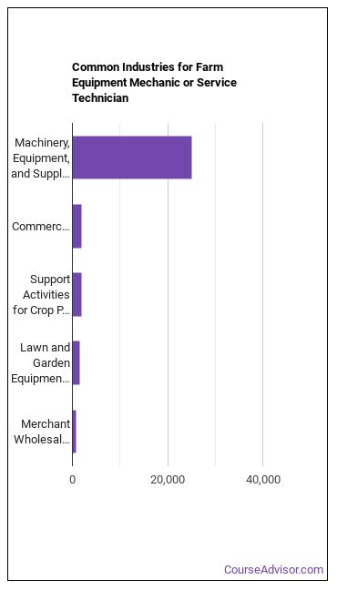 Farm Equipment Mechanic or Service Technician Industries