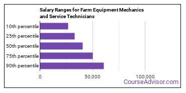 Salary Ranges for Farm Equipment Mechanics and Service Technicians